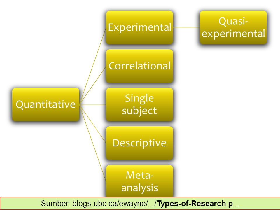 QuantitativeExperimental Quasi- experimental Correlational Single subject Descriptive Meta- analysis Sumber: blogs.ubc.ca/ewayne/.../Types-of-Research.p...‎