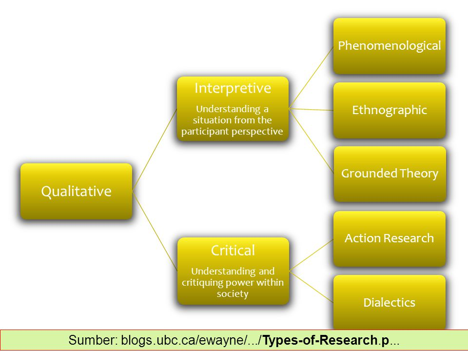 Qualitative Interpretive Understanding a situation from the participant perspective PhenomenologicalEthnographicGrounded Theory Critical Understanding and critiquing power within society Action ResearchDialectics Sumber: blogs.ubc.ca/ewayne/.../Types-of-Research.p...‎