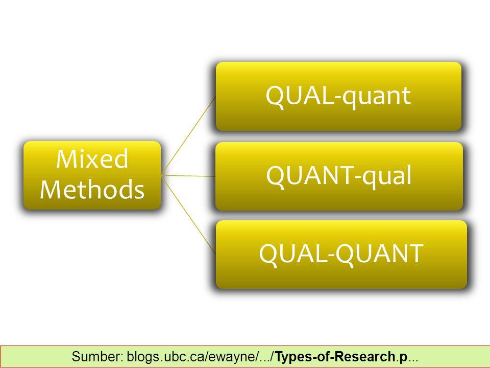 Mixed Methods QUAL-quantQUANT-qualQUAL-QUANT Sumber: blogs.ubc.ca/ewayne/.../Types-of-Research.p...