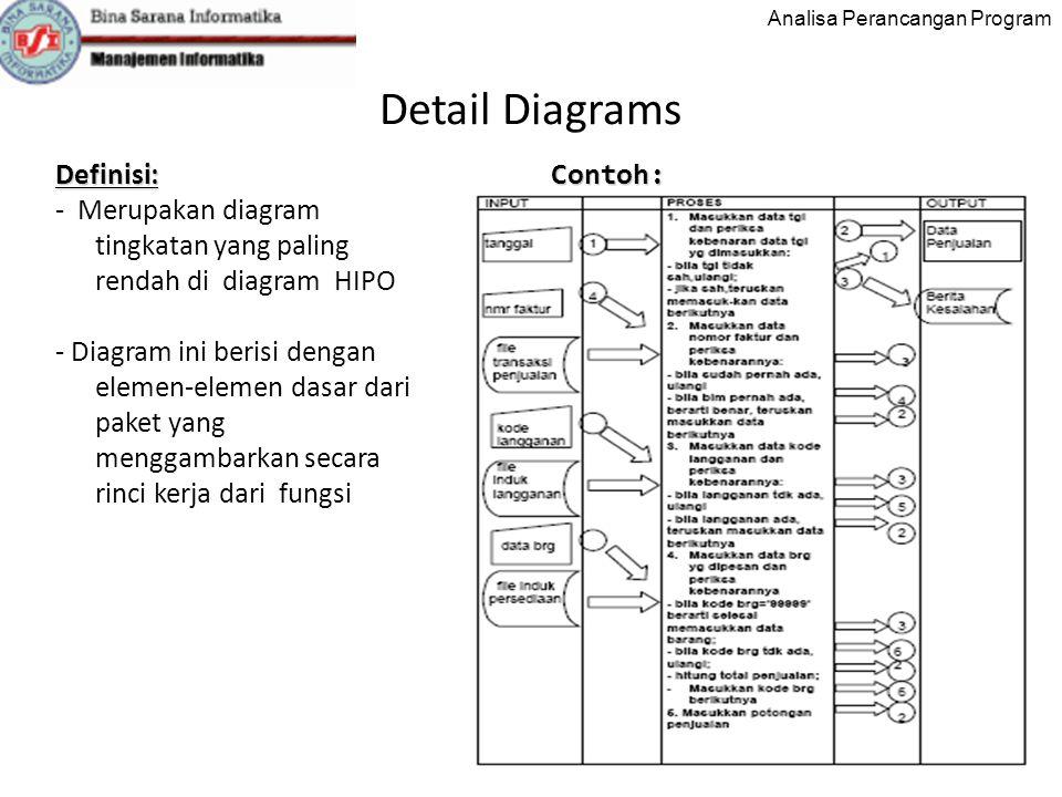 Analisa Perancangan Program Detail Diagrams 7 Definisi: - Merupakan diagram tingkatan yang paling rendah di diagram HIPO - Diagram ini berisi dengan elemen-elemen dasar dari paket yang menggambarkan secara rinci kerja dari fungsiContoh: