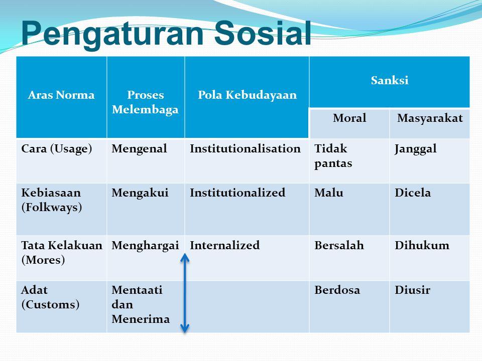 Pengaturan Sosial Aras NormaProses Melembaga Pola Kebudayaan Sanksi MoralMasyarakat Cara (Usage)MengenalInstitutionalisationTidak pantas Janggal Kebia