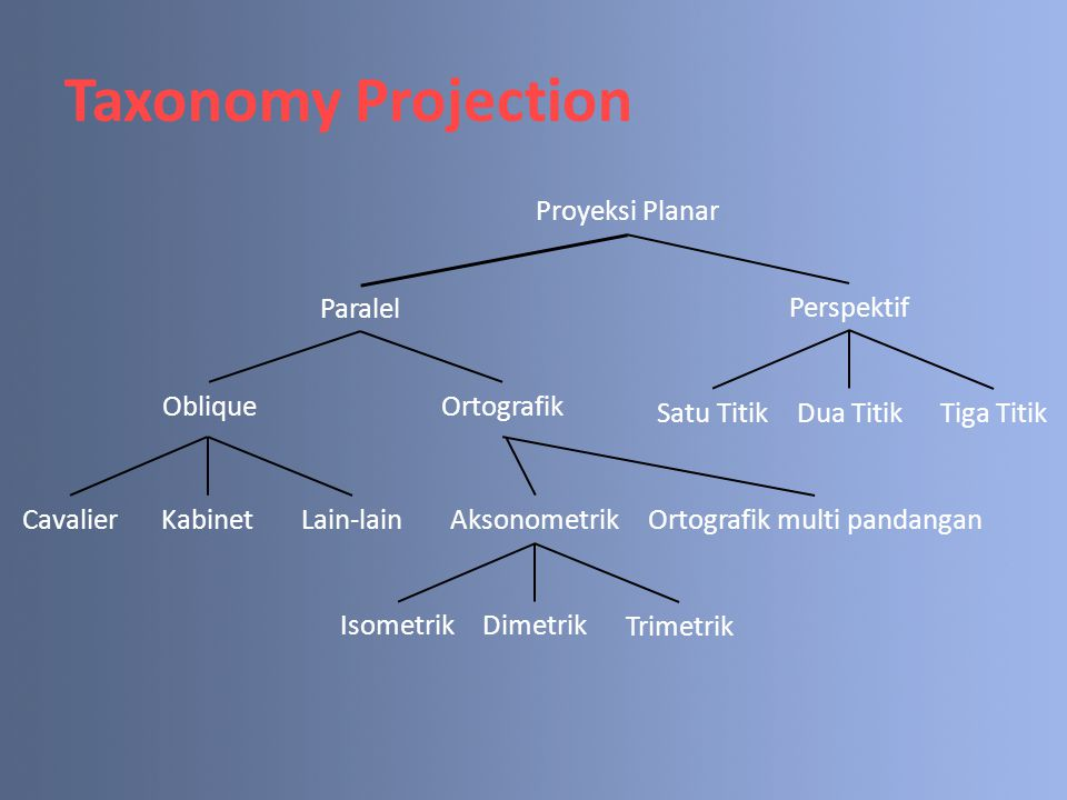 Taxonomy Projection Proyeksi Planar Paralel Perspektif ObliqueOrtografik Tiga Titik Satu TitikDua Titik Lain-lain CavalierKabinet Ortografik multi pan