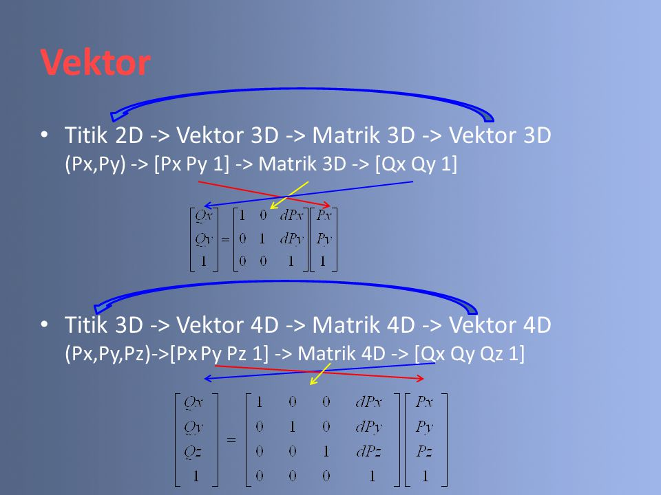 Vektor Titik 2D -> Vektor 3D -> Matrik 3D -> Vektor 3D (Px,Py) -> [Px Py 1] -> Matrik 3D -> [Qx Qy 1] Titik 3D -> Vektor 4D -> Matrik 4D -> Vektor 4D