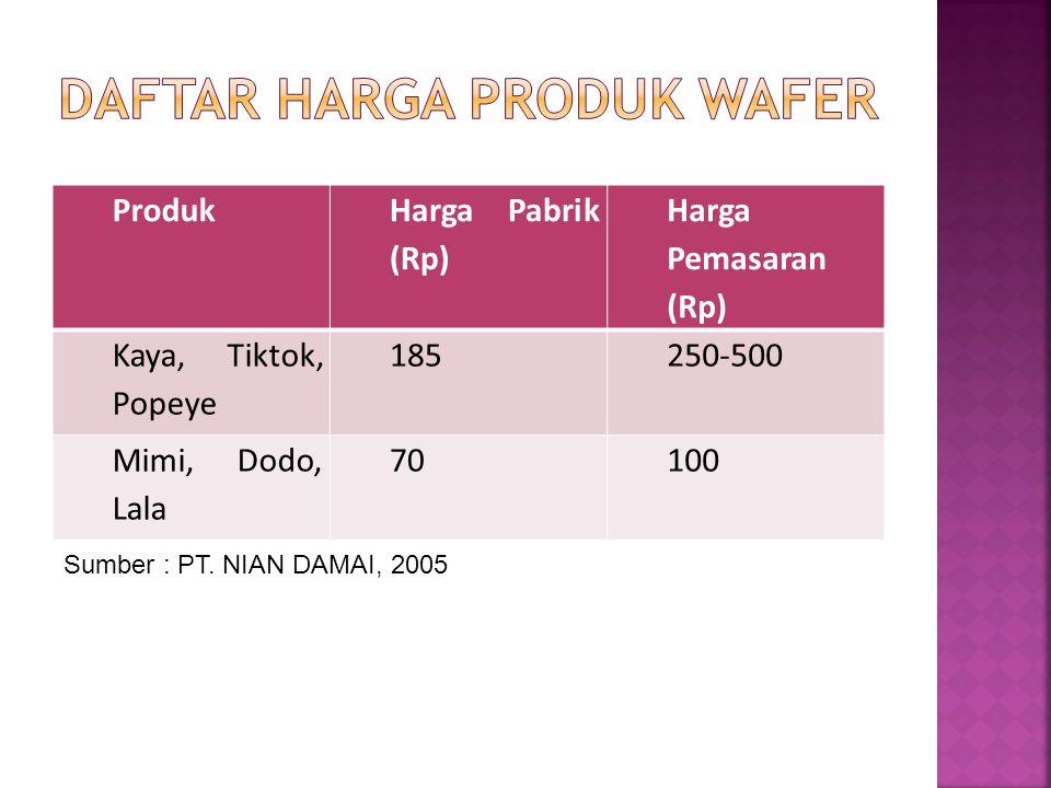 Produk Harga Pabrik (Rp) Harga Pemasaran (Rp) Kaya, Tiktok, Popeye 185250-500 Mimi, Dodo, Lala 70100 Sumber : PT. NIAN DAMAI, 2005