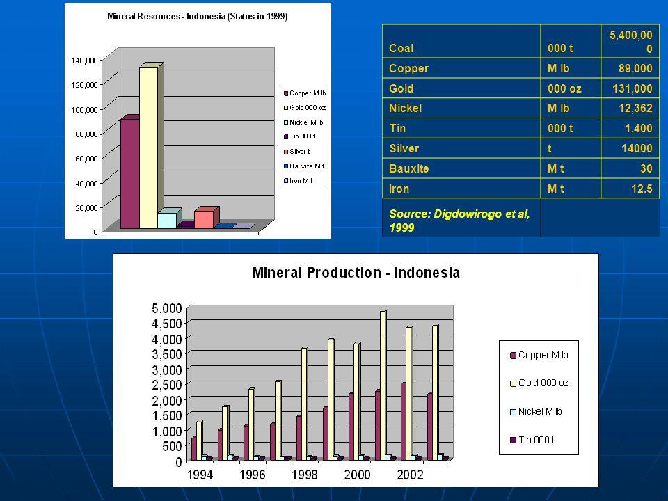 Coal000 t 5,400,00 0 CopperM lb89,000 Gold000 oz131,000 NickelM lb12,362 Tin000 t1,400 Silvert14000 BauxiteM t30 IronM t12.5 Source: Digdowirogo et al