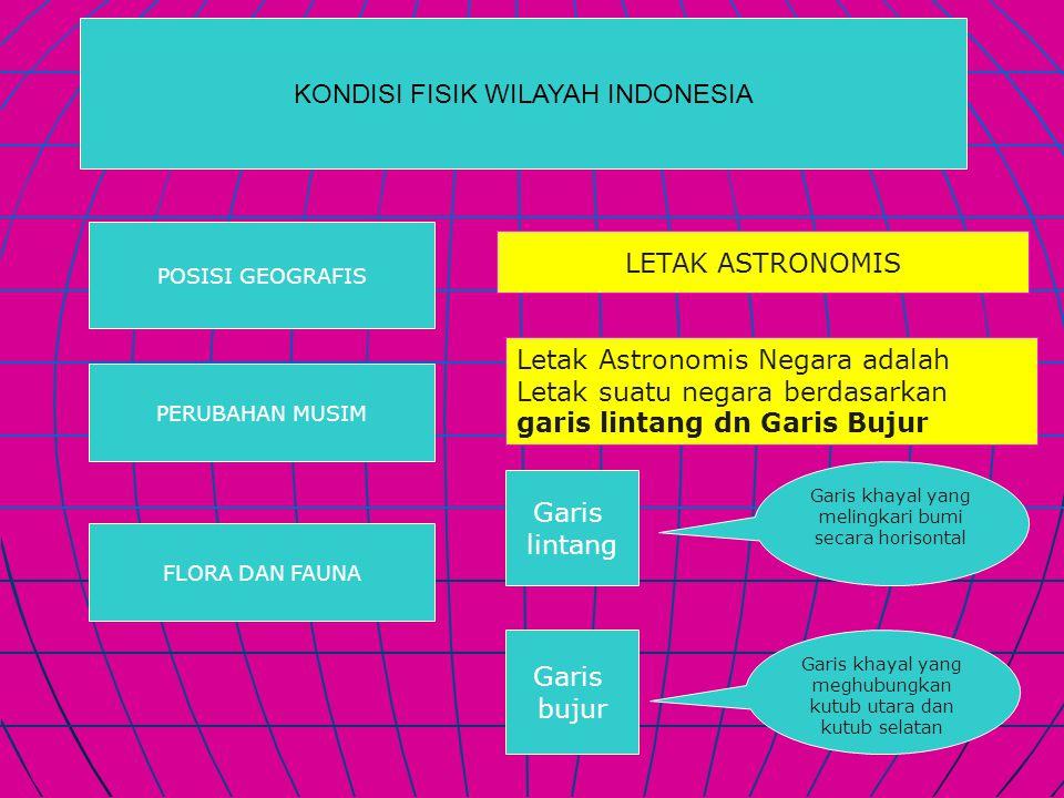 KONDISI FISIK WILAYAH INDONESIA POSISI GEOGRAFIS PERUBAHAN MUSIM FLORA DAN FAUNA LETAK ASTRONOMIS Letak Astronomis Negara adalah Letak suatu negara be