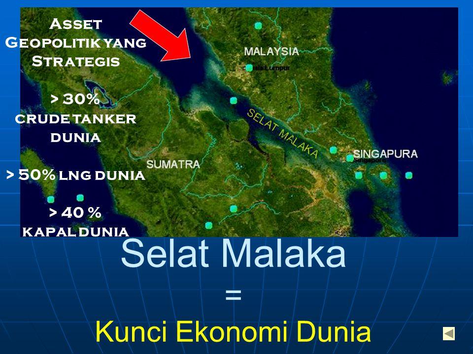 Selat Malaka = Kunci Ekonomi Dunia Asset Geopolitik yang Strategis > 30% crude tanker dunia > 50% lng dunia > 40 % kapal dunia
