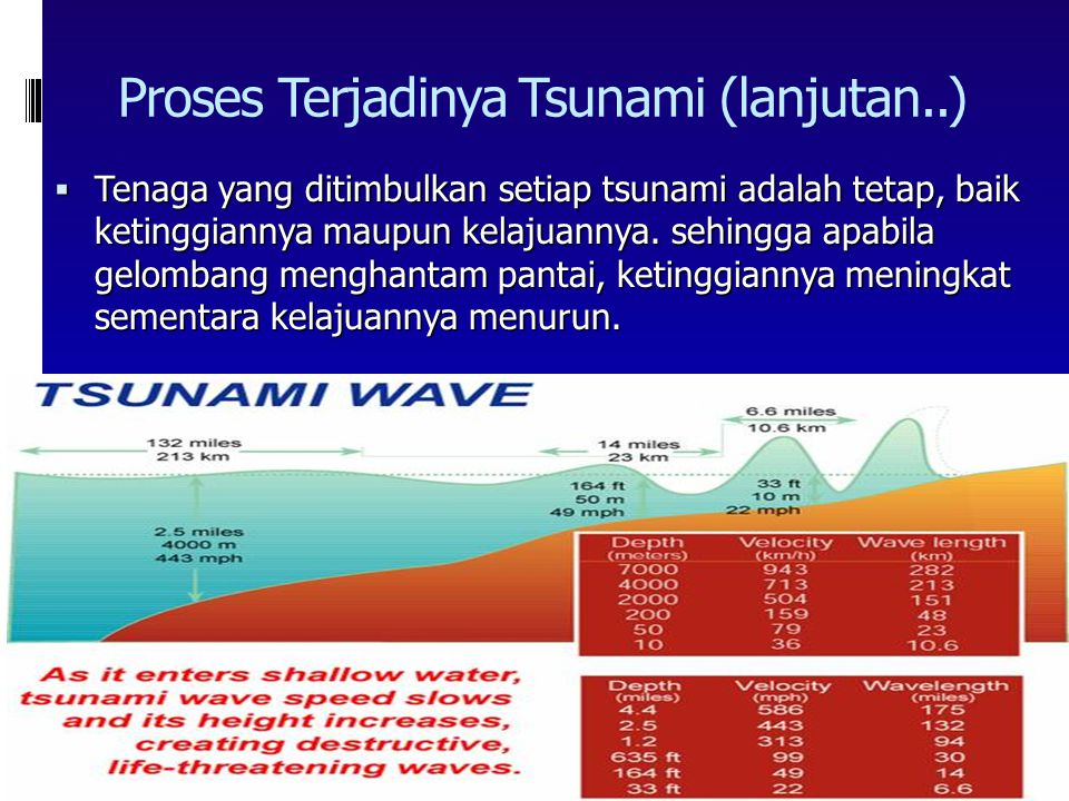 Proses Terjadinya Tsunami (lanjutan..)  Kecepatan gelombang tsunami tergantung pada kedalaman laut di mana gelombang terjadi, dimana kecepatannya bis