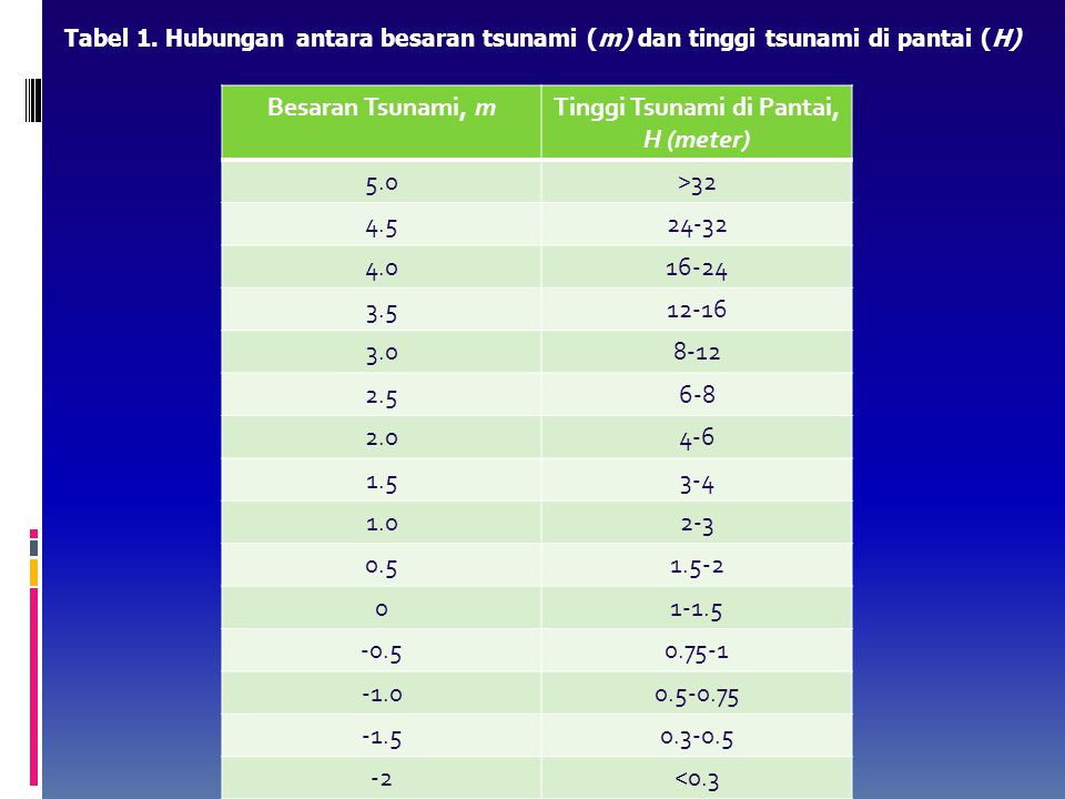 Hubungan antara tinggi gelombang tsunami di daerah pantai dan besaran tsunami (m).  Jepang sebagai negara yang sering mengalami serangan tsunami tela