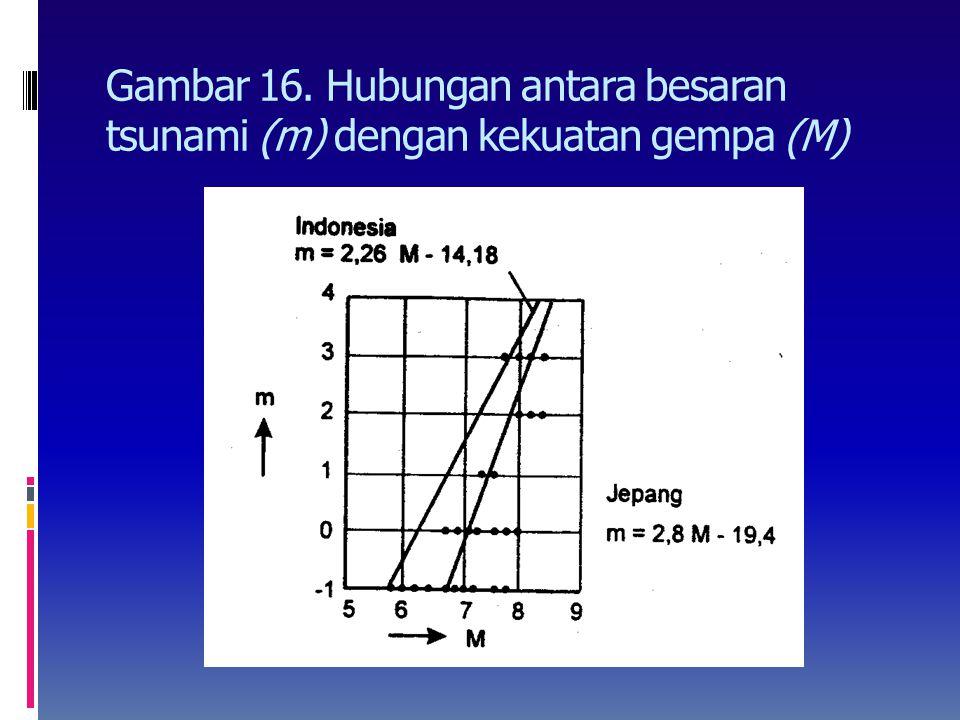 Hubungan antara besaran tsunami (m) dengan kekuatan gempa (M)  Besaran tsunami berkaitan erat dengan kekuatan gempa (lihat Gambar 16)  Garis sebelah
