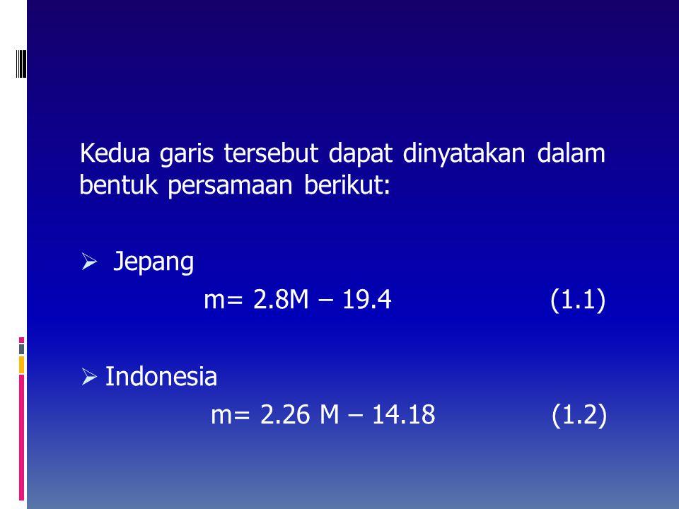 Gambar 16. Hubungan antara besaran tsunami (m) dengan kekuatan gempa (M)