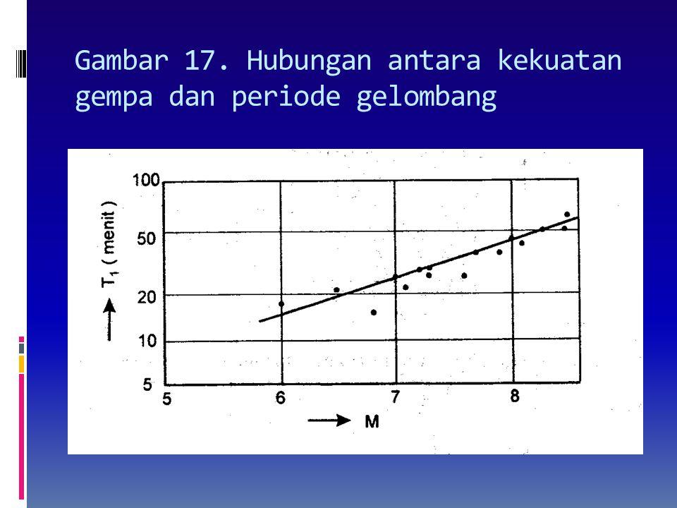 Hubungan antara besaran tsunami,m, dengan kedalaman laut (d)  Terdapat hubungan empiris antara kedua parameter yang diberikan oleh persamaan berikut: