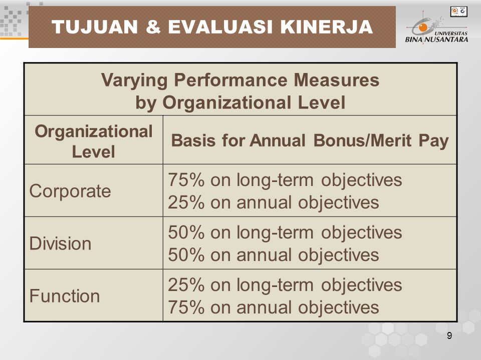 9 TUJUAN & EVALUASI KINERJA Varying Performance Measures by Organizational Level Organizational Level Basis for Annual Bonus/Merit Pay Corporate 75% on long-term objectives 25% on annual objectives Division 50% on long-term objectives 50% on annual objectives Function 25% on long-term objectives 75% on annual objectives