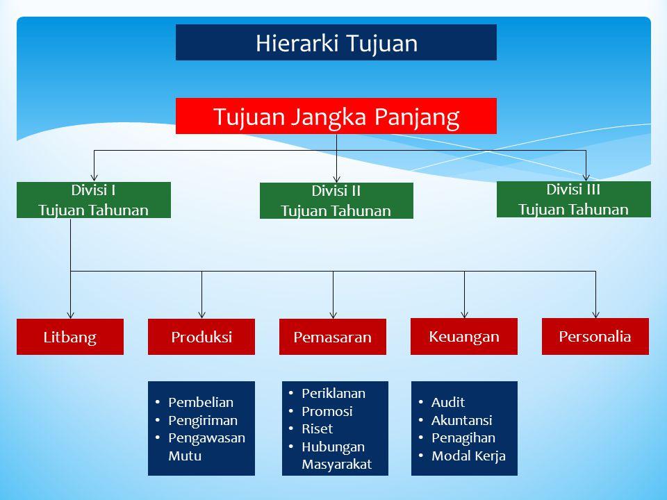 Hierarki Tujuan Tujuan Jangka Panjang Divisi I Tujuan Tahunan Divisi II Tujuan Tahunan Divisi III Tujuan Tahunan LitbangProduksiPemasaran KeuanganPers