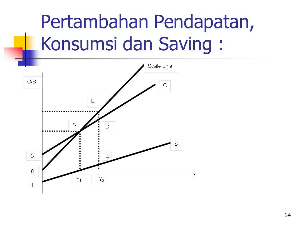 14 Pertambahan Pendapatan, Konsumsi dan Saving :