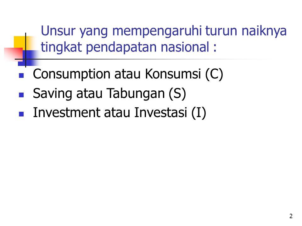 2 Unsur yang mempengaruhi turun naiknya tingkat pendapatan nasional : Consumption atau Konsumsi (C) Saving atau Tabungan (S) Investment atau Investasi