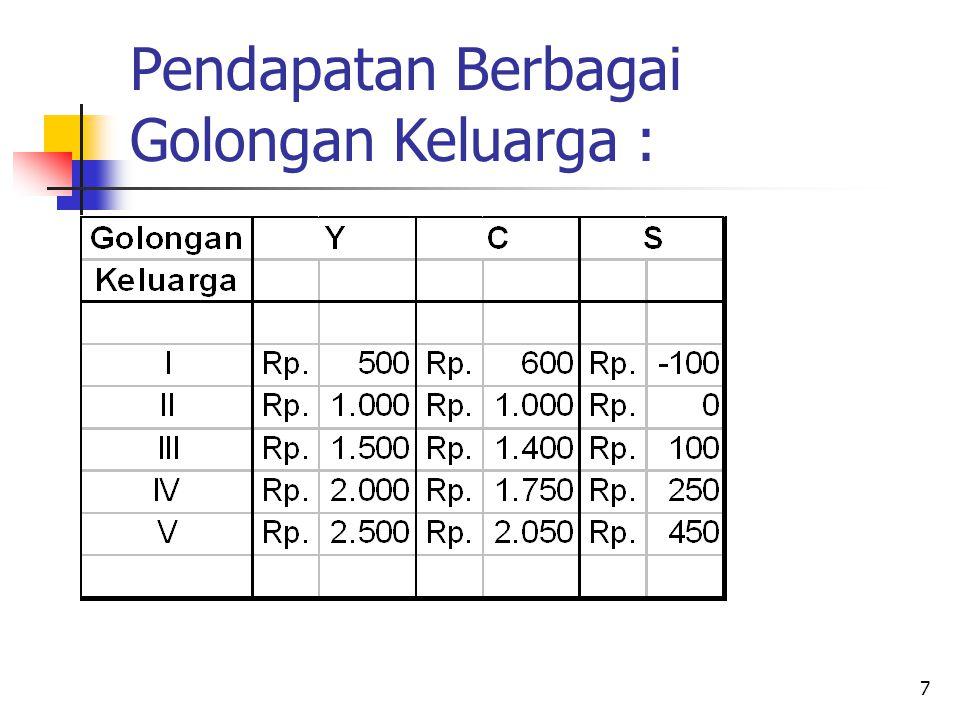 8 Pendapatan, Konsumsi dan Saving Y2Y2 Y Y1Y1 C Scale Line C/S 0 BEP A G
