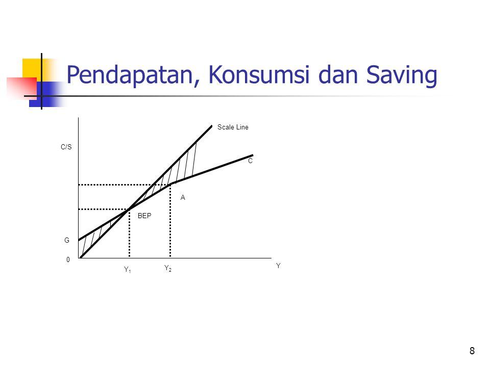 9 Unsur yang erat hubungannya dengan konsumsi dan saving : 3.Marginal Propensity To Consume (MPC) : Adalah perbandingan antara pertambahan konsumsi dengan pertambahan pendapatan.