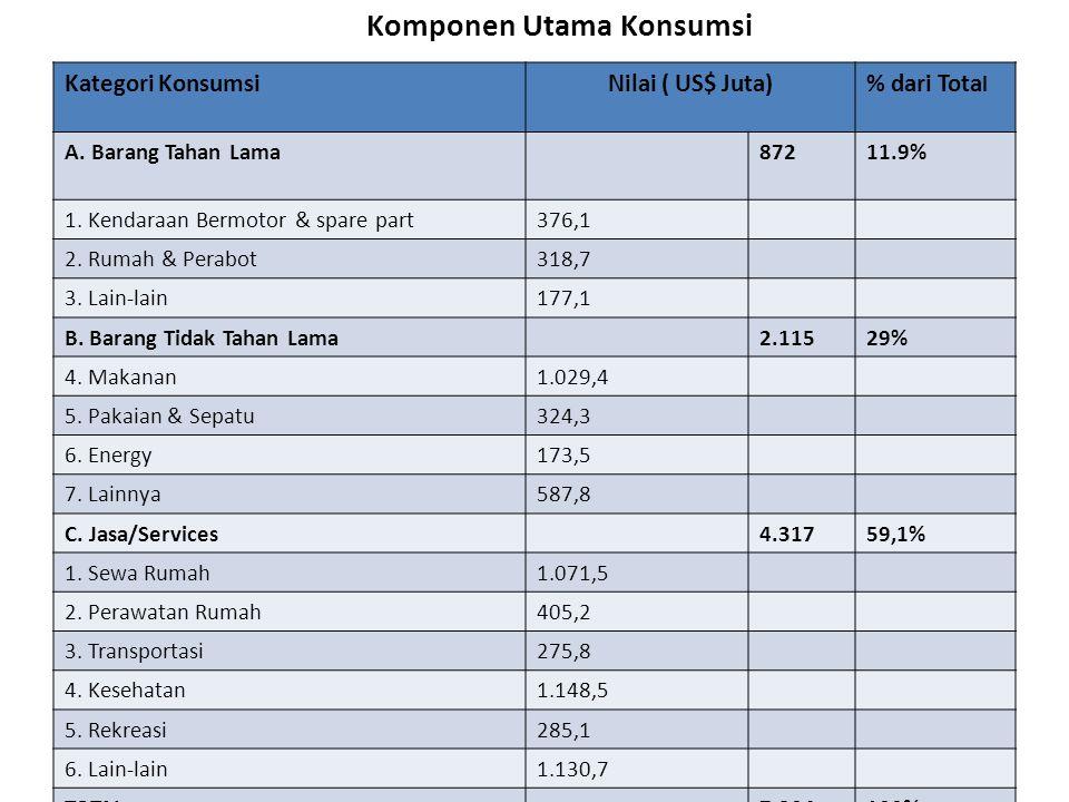 Pola Pengeluaran Konsumsi Kategori KonsumsiNilai ( US$ Juta)% dari Tota l A.