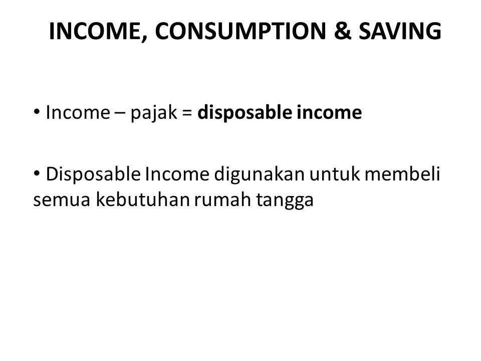 INCOME, CONSUMPTION & SAVING Income – pajak = disposable income Disposable Income digunakan untuk membeli semua kebutuhan rumah tangga