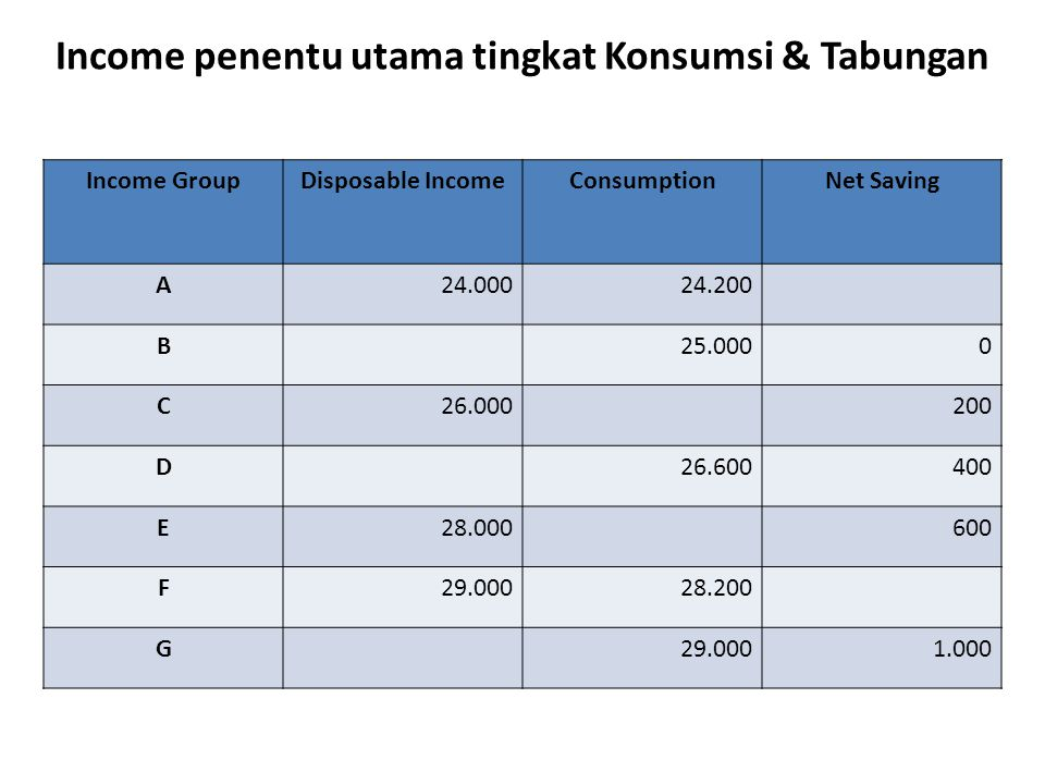 Income penentu utama tingkat Konsumsi & Tabungan Income GroupDisposable IncomeConsumptionNet Saving A24.00024.200 B25.0000 C26.000200 D26.600400 E28.0