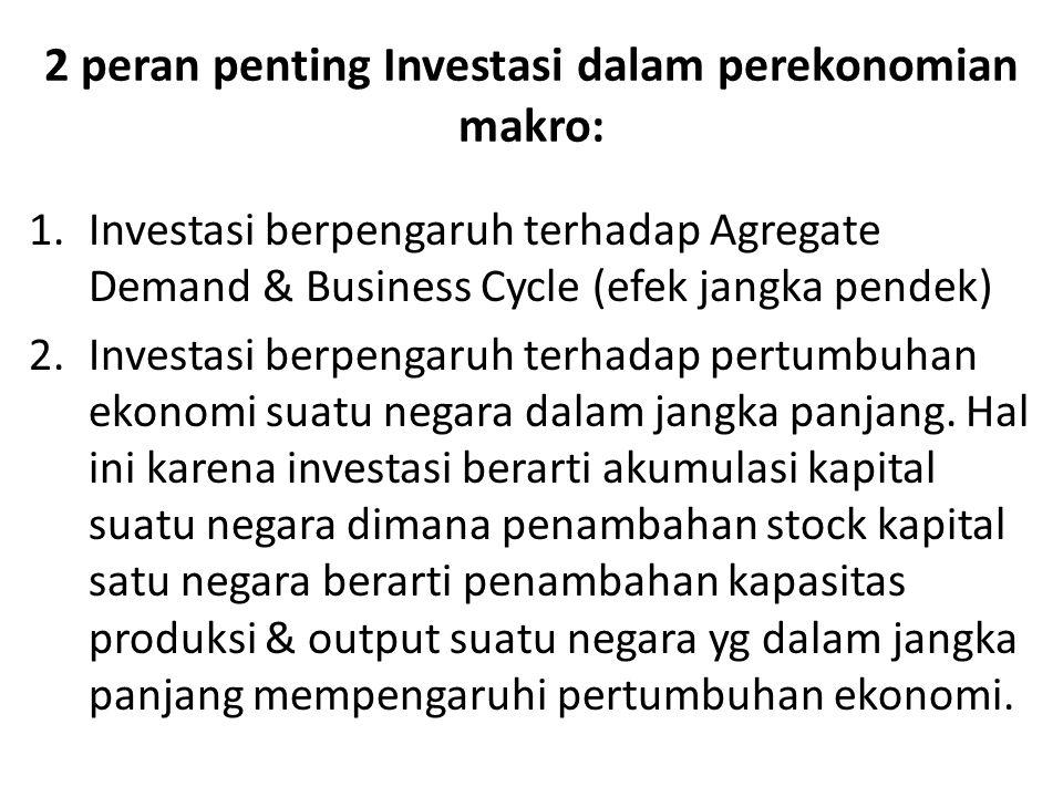2 peran penting Investasi dalam perekonomian makro: 1.Investasi berpengaruh terhadap Agregate Demand & Business Cycle (efek jangka pendek) 2.Investasi berpengaruh terhadap pertumbuhan ekonomi suatu negara dalam jangka panjang.