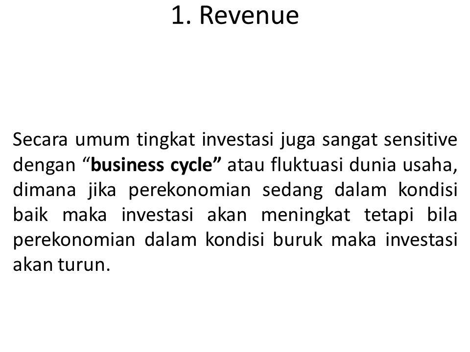"""1. Revenue Secara umum tingkat investasi juga sangat sensitive dengan """"business cycle"""" atau fluktuasi dunia usaha, dimana jika perekonomian sedang dal"""