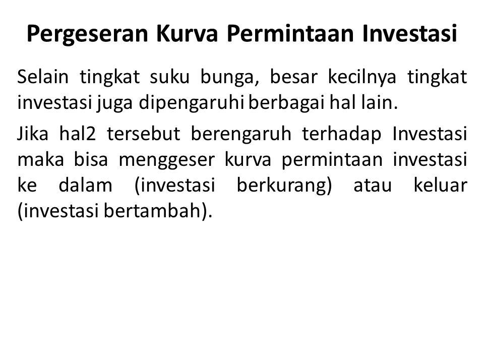 Pergeseran Kurva Permintaan Investasi Selain tingkat suku bunga, besar kecilnya tingkat investasi juga dipengaruhi berbagai hal lain.