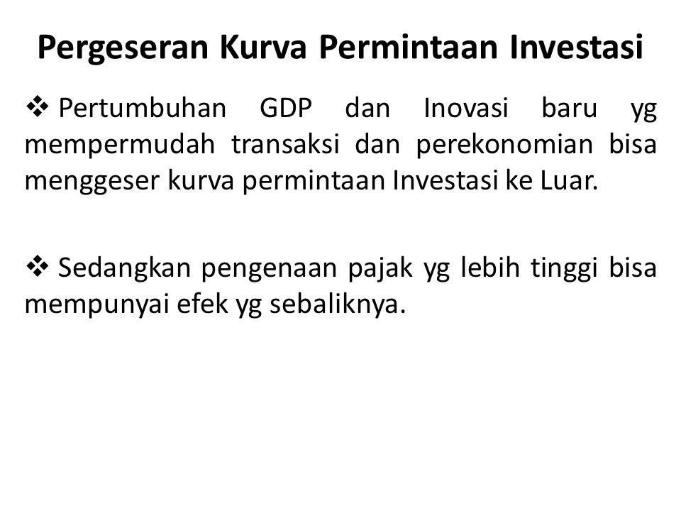 Pergeseran Kurva Permintaan Investasi  Pertumbuhan GDP dan Inovasi baru yg mempermudah transaksi dan perekonomian bisa menggeser kurva permintaan Investasi ke Luar.