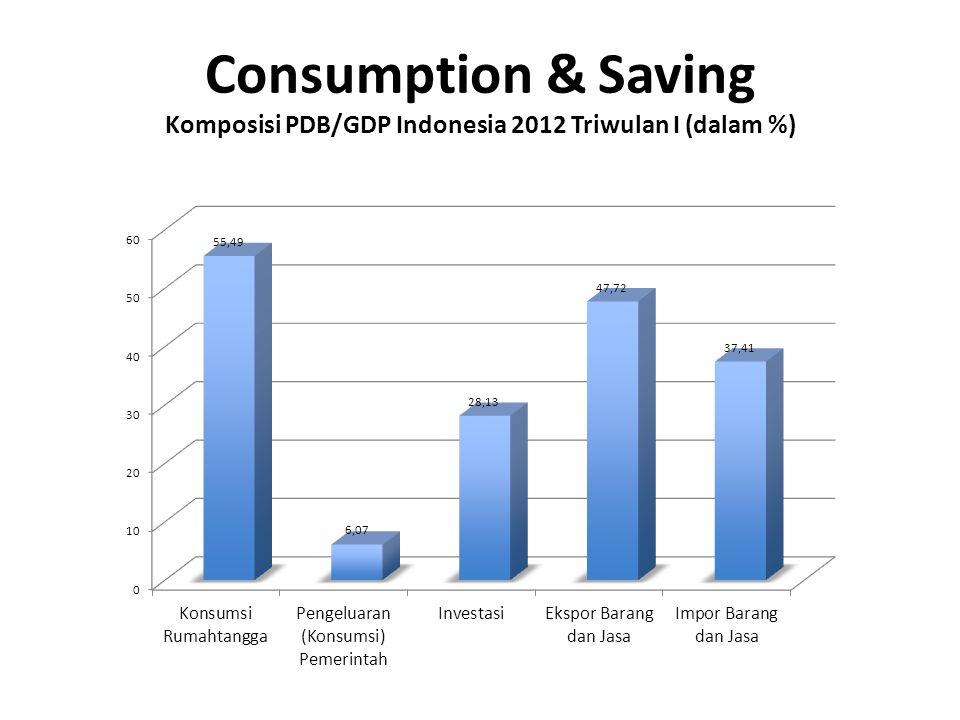 The Marginal Propensity to Consume (MPC)  Tambahan keinginan utk mengkonsumsi  MPC menunjukkan berapa besar tambahan konsumsi seseorang / Rumah Tangga ketika mereka memperoleh tambahan Income/ Pendapatan.
