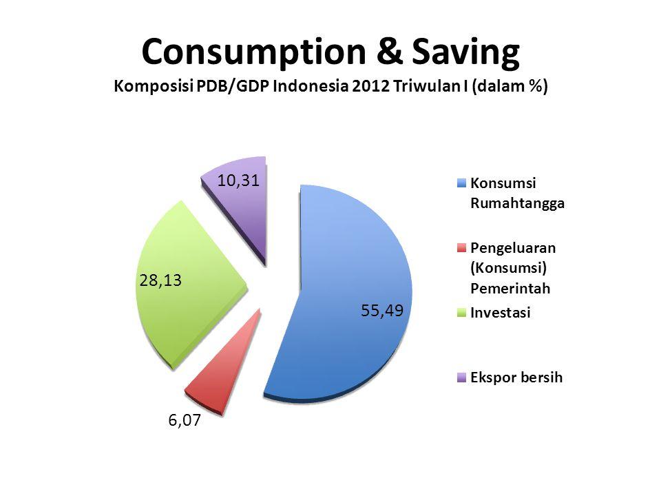 The Marginal Propensity to Consume (MPC) Misalkan seseorang yg pada saat memiliki income Rp 25.000.000 /thn membelanjakan seluruh pendapatannya tersebut tetapi pada saat income nya naik menjadi Rp.