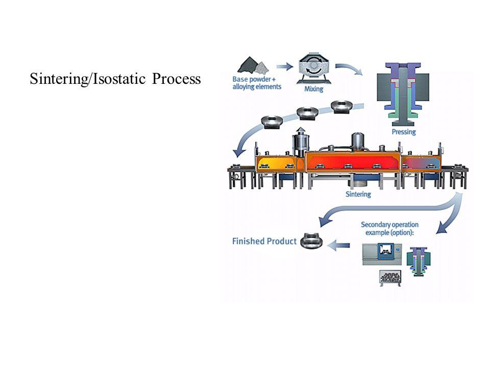 Sintering/Isostatic Process