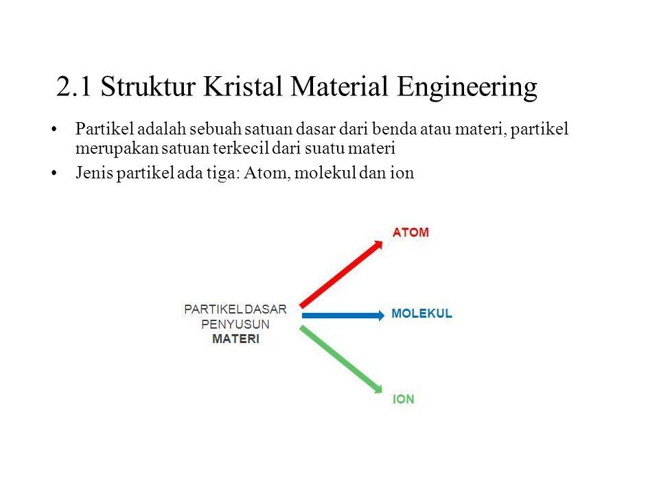 2.1 Struktur Kristal Material Engineering Partikel adalah sebuah satuan dasar dari benda atau materi, partikel merupakan satuan terkecil dari suatu ma