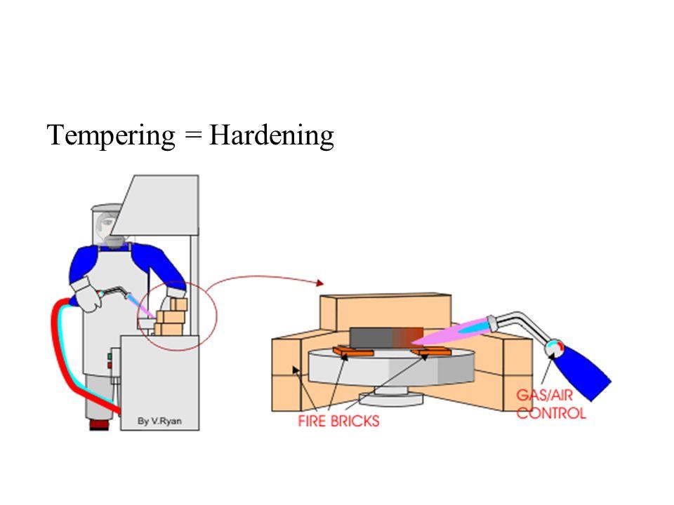 Tempering = Hardening