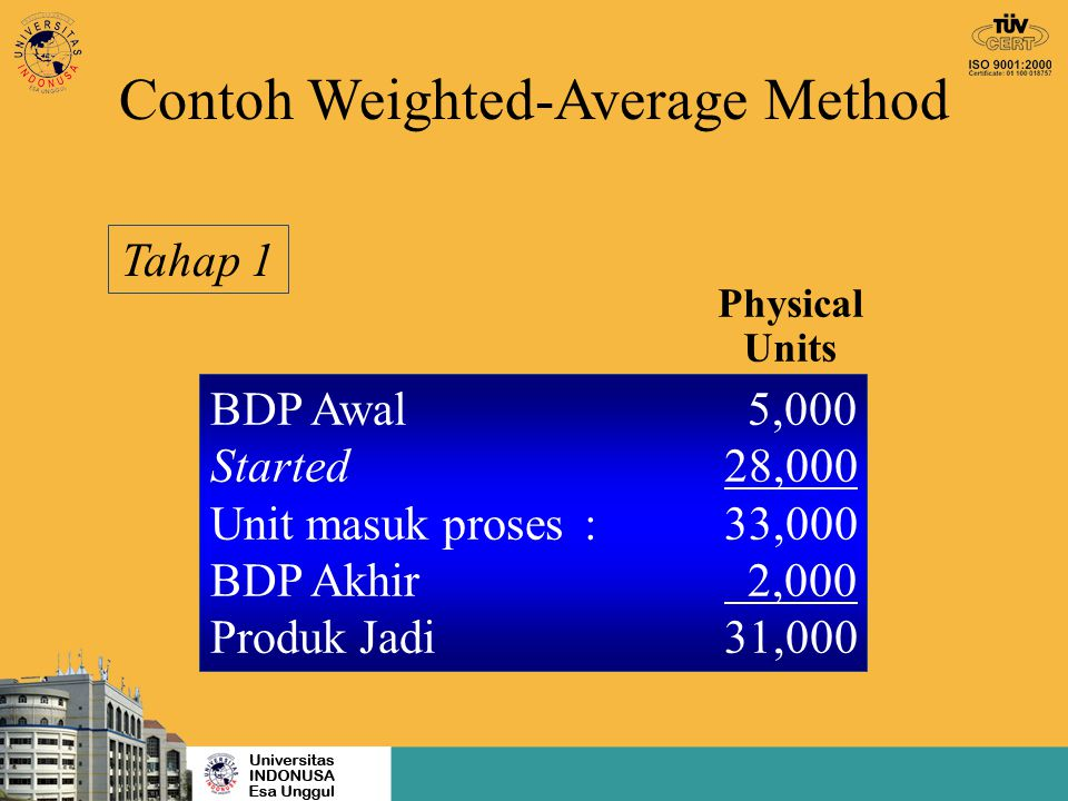 Contoh Weighted-Average Method Physical Units BDP Awal 5,000 Started28,000 Unit masuk proses:33,000 BDP Akhir 2,000 Produk Jadi31,000 Tahap 1