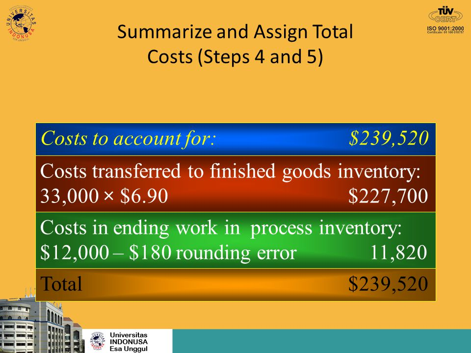 Summarize and Assign Total Costs (Steps 4 and 5) Costs to account for:$239,520 Costs transferred to finished goods inventory: 33,000 × $6.90$227,700 C