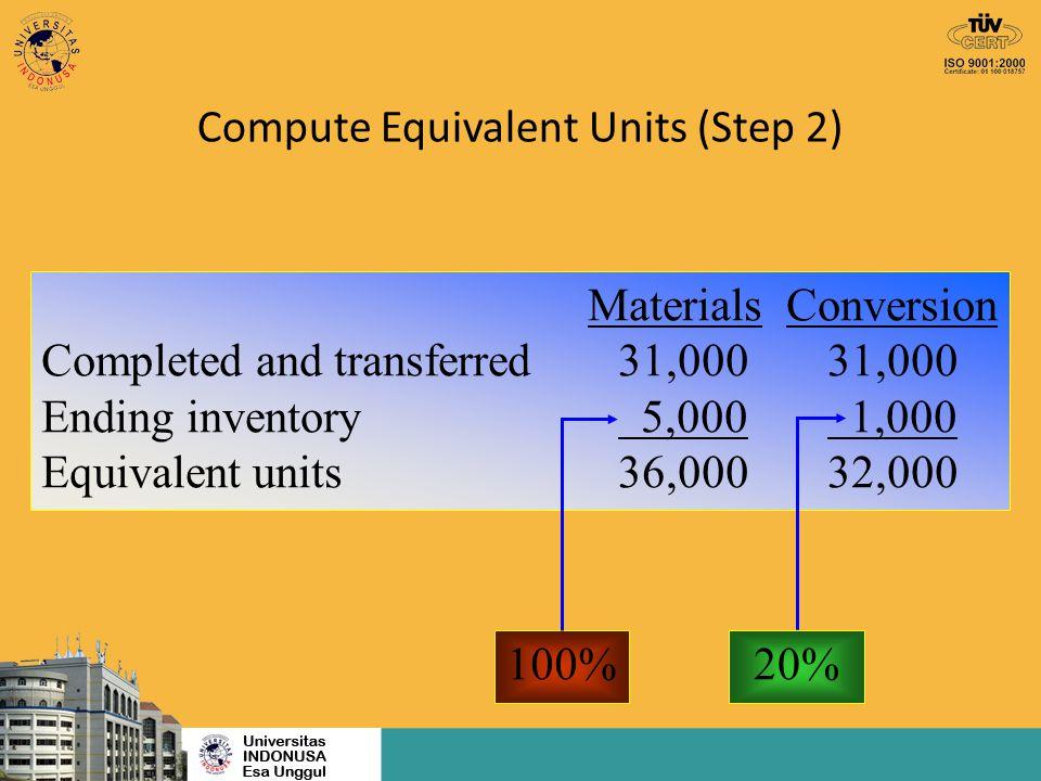 Compute Equivalent Unit Costs (Step 3) Materials Conversion Beginning inventory$ 2,350$ 5,200 Current costs 84,050 62,000 Total$86,400$67,200 Equivalent units 36,000 32,000 Cost per unit $2.40 $2.10