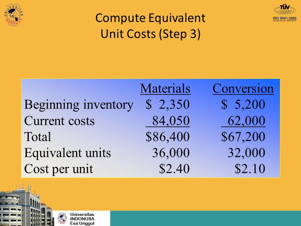 Compute Equivalent Unit Costs (Step 3) Materials Conversion Beginning inventory$ 2,350$ 5,200 Current costs 84,050 62,000 Total$86,400$67,200 Equivale