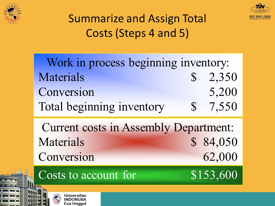 Summarize and Assign Total Costs (Steps 4 and 5) This step distributes the department's costs to units transferred out: 31,000 units × $4.50 = $139,500 And to units in ending work in process inventory: $12,000 + $2,100 = $14,100