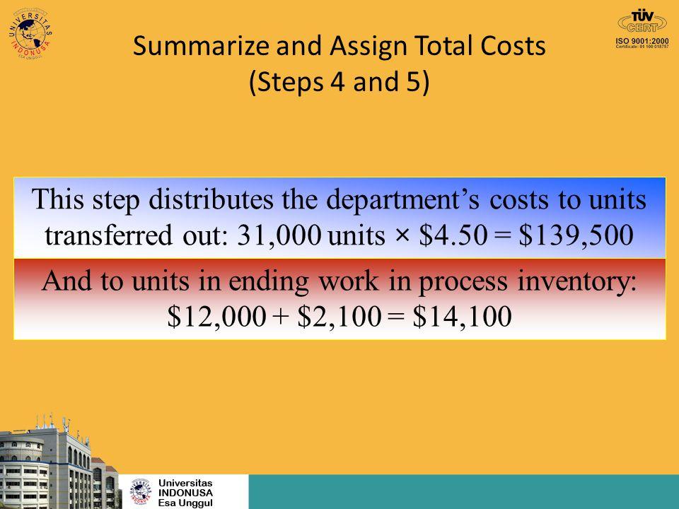 Unit Produk Ekuivalen (UPE) HPP per unit Biaya produksi 1 periode Jumlah unit out put = Total units out put 1 period tidak selalu dalam tingkat penyelesaian yg sama.