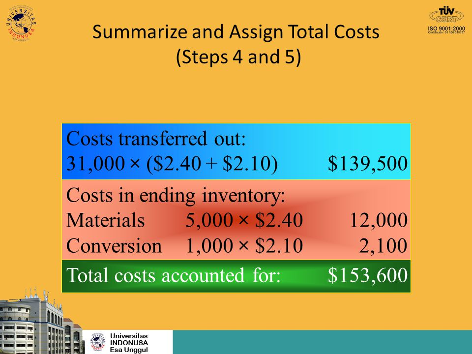 Transferred-In Costs Weighted-Average Example Finishing Department beginning WIP inventory: 4,000 units (60% materials) (25% conversion) Ending work in process inventory: 2,000 units (100% materials) (40%) conversion) 31,000 units transferred-in from Assembly.