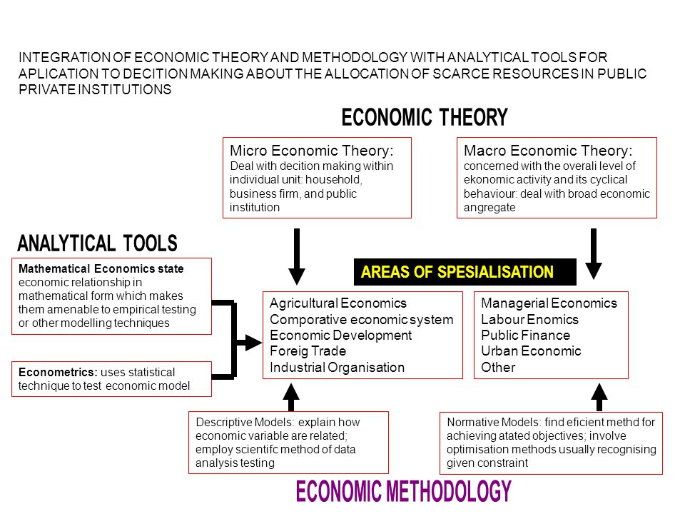 INTEGRATION OF ECONOMIC THEORY AND METHODOLOGY WITH ANALYTICAL TOOLS FOR APLICATION TO DECITION MAKING ABOUT THE ALLOCATION OF SCARCE RESOURCES IN PUB