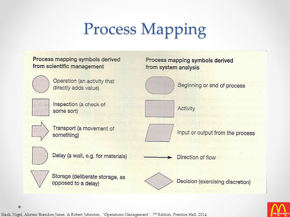 McDonald's Process Mapping