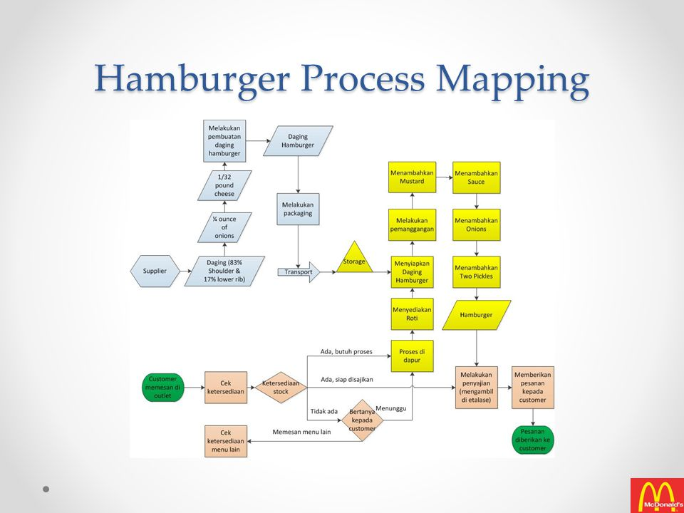 French Fries Process Mapping