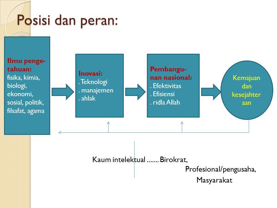 Posisi dan peran: Kaum intelektual....... Birokrat, Profesional/pengusaha, Masyarakat Ilmu penge- tahuan: fisika, kimia, biologi, ekonomi, sosial, pol