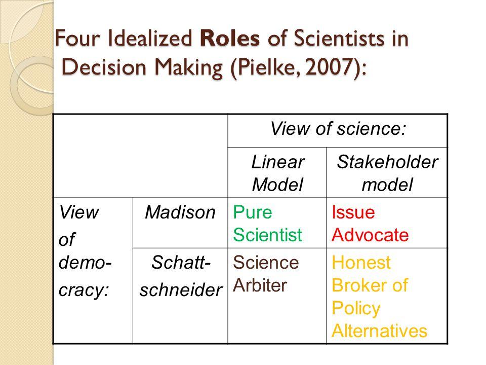 Sumber bacaan: Pielke, Roger A, Jr.2007.