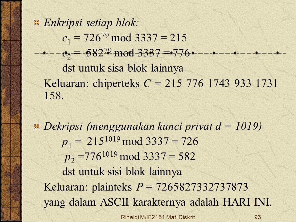 Rinaldi M/IF2151 Mat. Diskrit93 Enkripsi setiap blok: c 1 = 726 79 mod 3337 = 215 c 2 = 582 79 mod 3337 = 776 dst untuk sisa blok lainnya Keluaran: ch