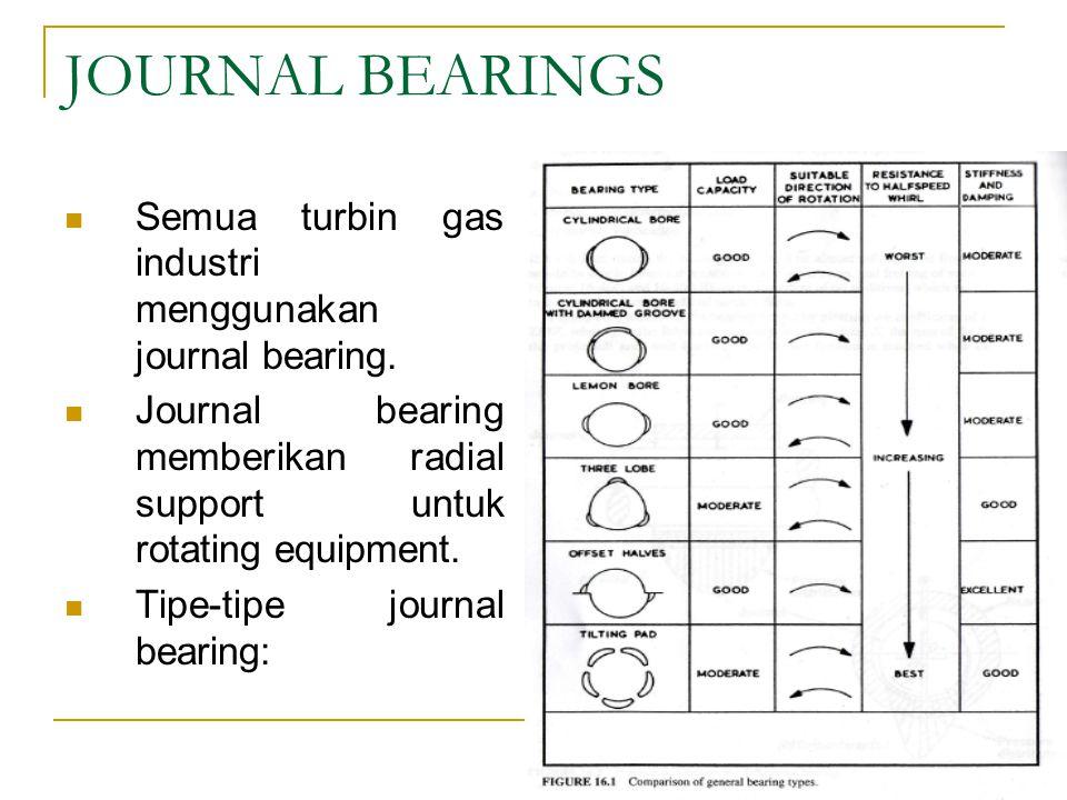 JOURNAL BEARINGS Semua turbin gas industri menggunakan journal bearing.