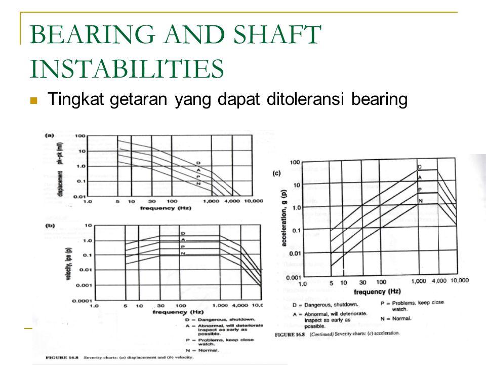 BEARING AND SHAFT INSTABILITIES Tingkat getaran yang dapat ditoleransi bearing