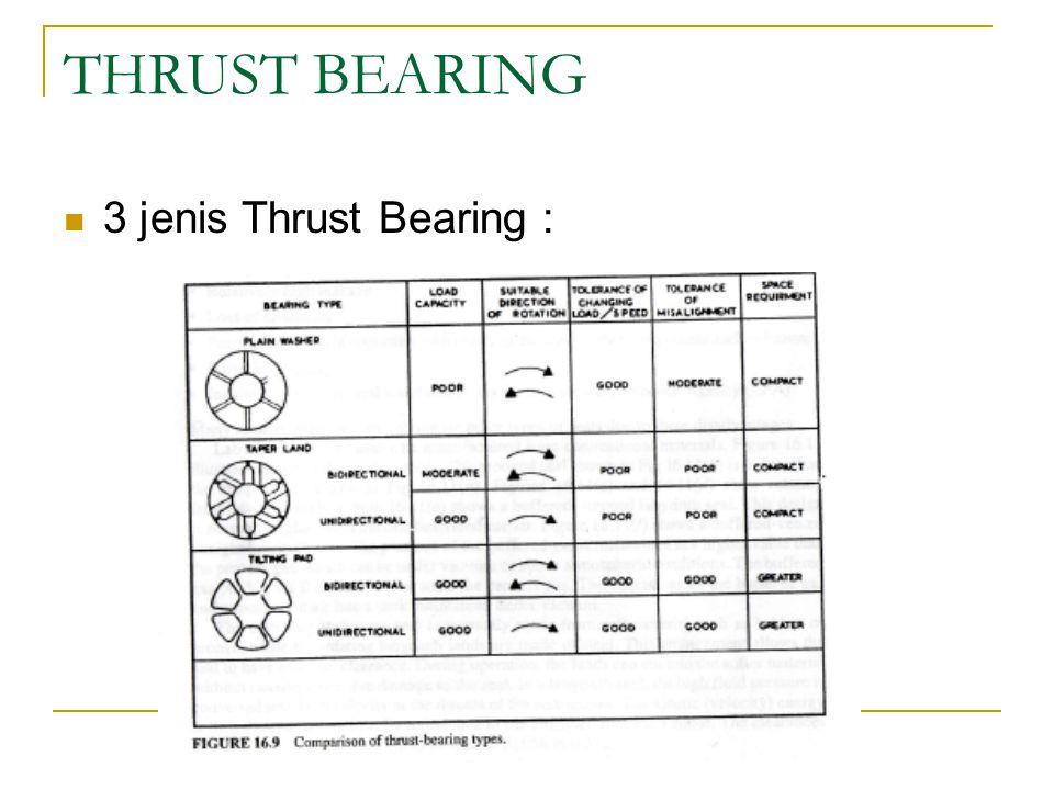 THRUST BEARING 3 jenis Thrust Bearing :